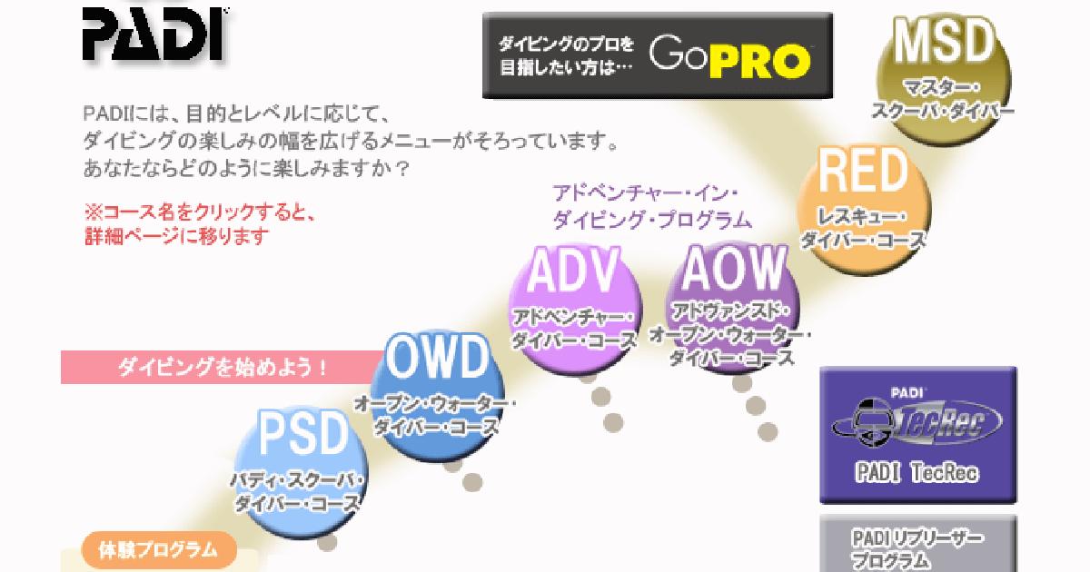 PADIのアマチュアライセンス(Cカード)の画像
